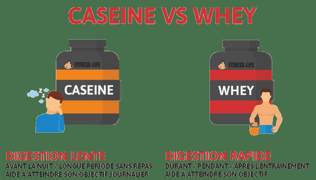 Caseine VS Whey 1