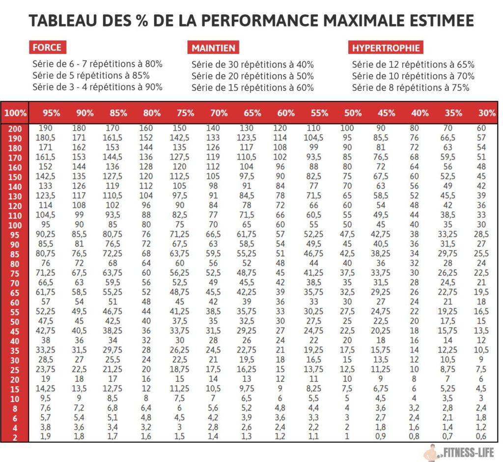 Tableau de la performance maximale estimée 1RM
